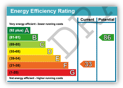 example EPC rating scale
