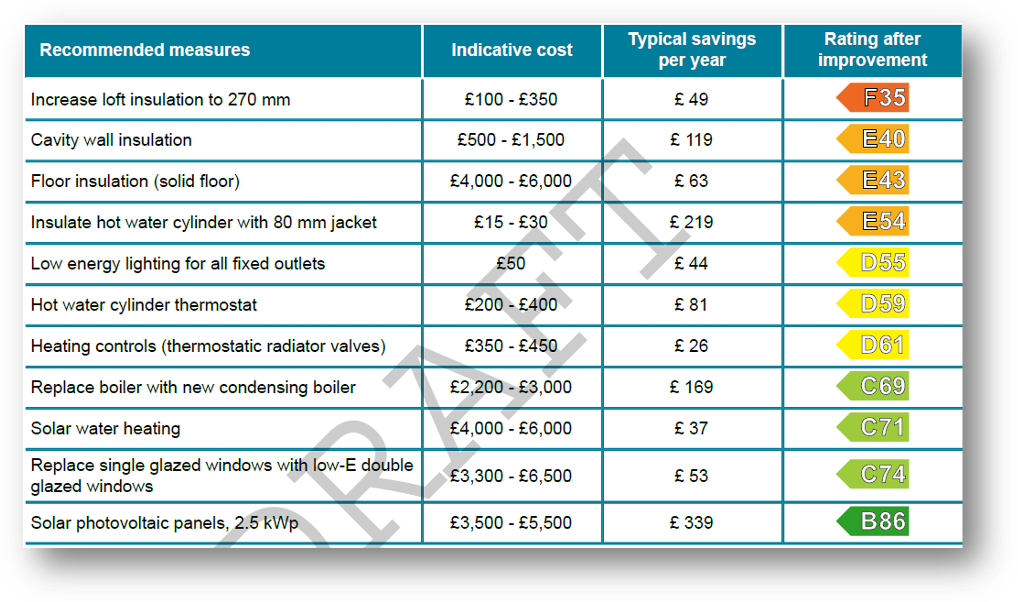 EPC recommendations table